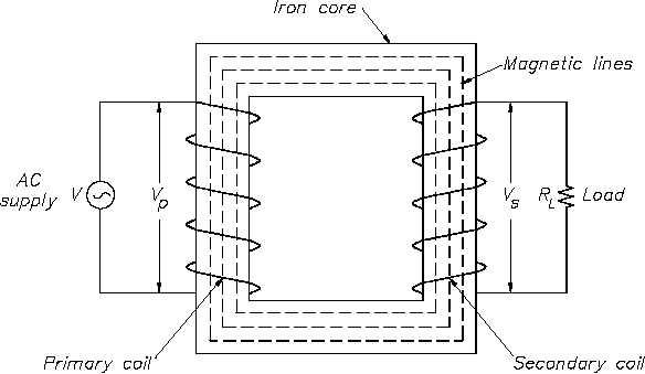 figure 1 core