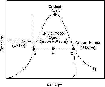 how to find enthalpy using specific volume and temperature