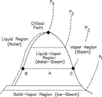 Temperature Entropy T S Diagram