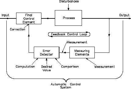 automatic control systems: