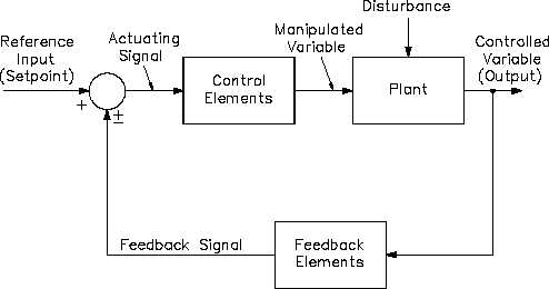 Feedback Control System Block Diagram - h1013v2_117Integrated Publishing