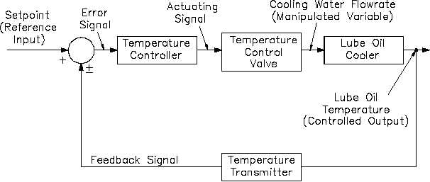 process controls control loop diagrams figure 9 lube oil cooler temperature  control system and equivalent block diagram rev