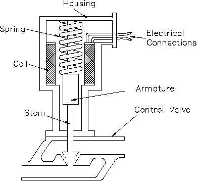 Solenoid Valve Operation Pdf Free Programs Utilities And Apps