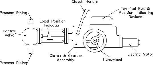 Electric Motor Actuators