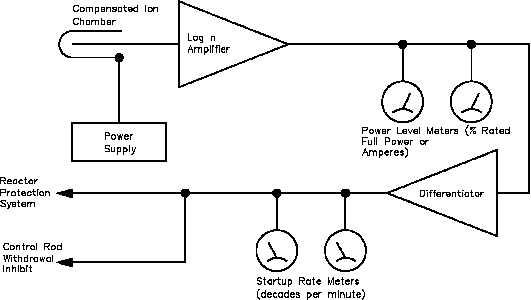 figure 36 intermediate range channel