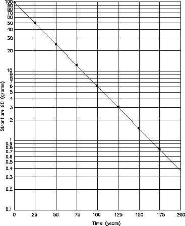 figure 5 semi log plot of radioactive decay of strontium 90