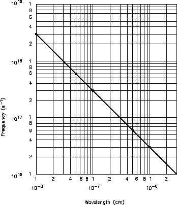 Figure 6 Log-Log Plot of Frequency vs  Wavelength of