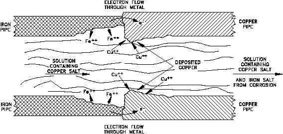 Prevention Of Galvanic Corrosion