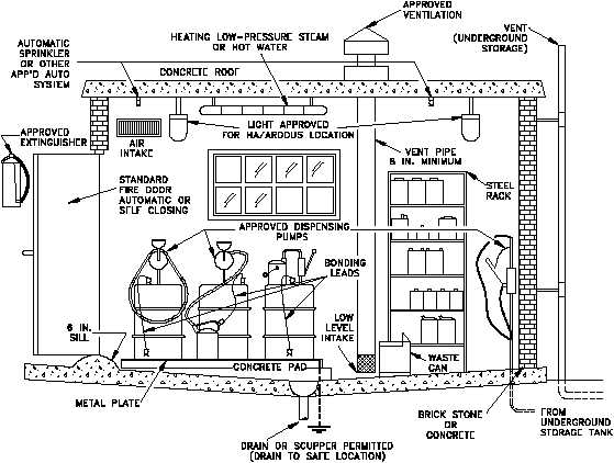 figure 10 a flammable liquids mixing and storage room