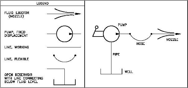 Reading fluid power diagrams h1016v182 fluid power pids doe hdbk 10161 93 engineering fluid diagrams and prints reading fluid power diagrams figure 27 simple hydraulic power system using the ccuart Images