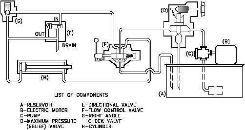 Figure 31 Cutaway Fluid Power Diagram