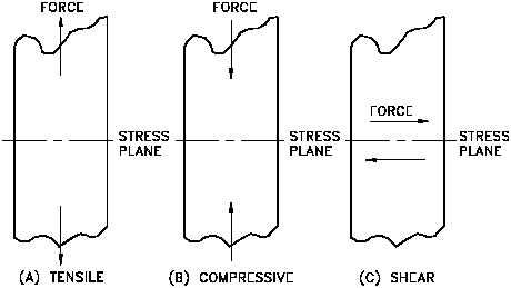Tensil stress