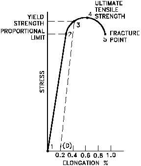 Stress strain diagrams for ductile and brittle materials auto figure 4 typical brittle material stress strain curve rh nuclearpowertraining tpub com stress strain curve for ductile and brittle material ppt stress ccuart Gallery