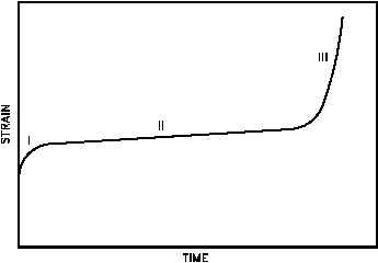 concrete creep in nucleur plants pdf