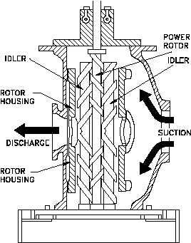 Rotary Screw Pump Diagram