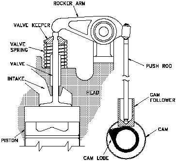 figure 10 diesel engine valve train